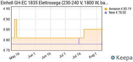 andamento prezzo einhell-4501710-gh-ec-1835-elettrosega-35-cm-180