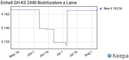 andamento prezzo einhell-gh-ks-2440-biotrituratore-a-lame