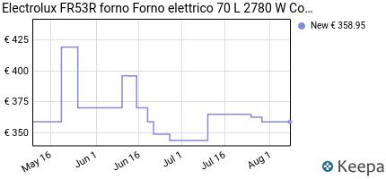 andamento prezzo electrolux-fr53r-forno-forno-elettrico-70-l-2780-w