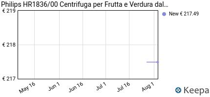 andamento prezzo philips-hr1836-00-centrifuga-per-frutta-e-verdura-