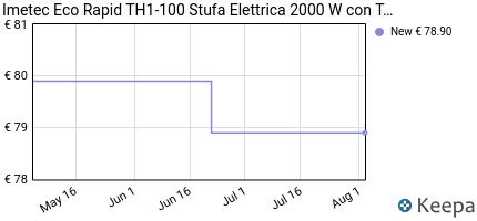 andamento prezzo imetec-eco-rapid-th1-100-stufa-elettrica-2000-w-co