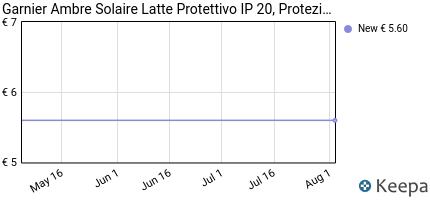 andamento prezzo garnier-ambre-solaire-latte-protettivo-idratante-c