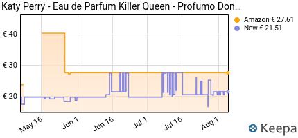andamento prezzo katy-perry-eau-de-parfum-killer-queen-profumo-