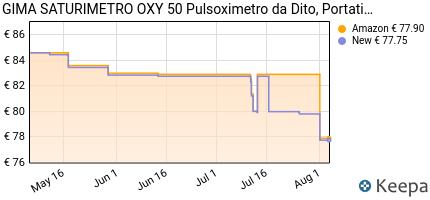andamento prezzo OXY 35100 OXY-50 PULSOXIMETRO