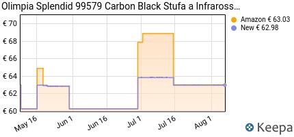 andamento prezzo olimpia-splendid-99579-carbon-black-stufa-a-infrar