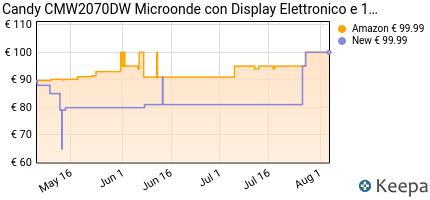 andamento prezzo candy-cmw2070dw-microonde-con-display-20-litri-b