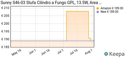 andamento prezzo sunny-s46-03-stufa-cilindro-a-fungo-gpl-13-5w-ar