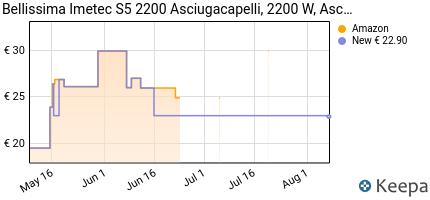 andamento prezzo imetec-bellissima-s5-2200-asciugacapelli-2200-w-