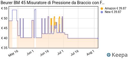 andamento prezzo BEURER BM 45 MISURATORE DI PRESSIONE DA