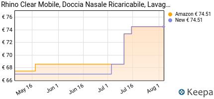 andamento prezzo flaem-dr04p00-rhino-clear-mobile-doccia-nasale-ric