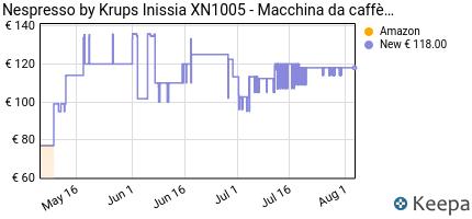 andamento prezzo nespresso-inissia-macchina-per-caffe-espresso-126