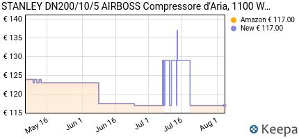 andamento prezzo stanley-dn200-10-5-airboss-compressore-d-aria-110