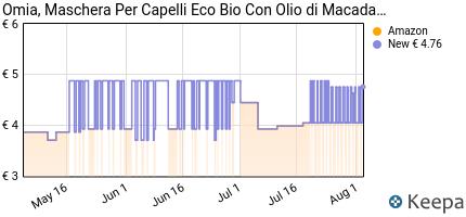 andamento prezzo omia-maschera-capelli-ecobio-olio-di-macadamia-2