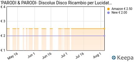 andamento prezzo 3-pacchi-da-3-dischi-in-lana-d-acciaio-con-pelli