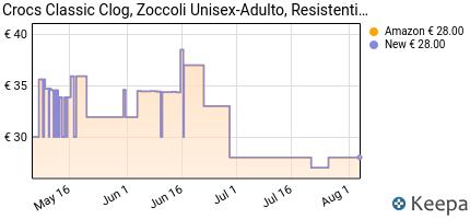 andamento prezzo crocs-classic-sabot-unisex-adulto-rosso-pepper-