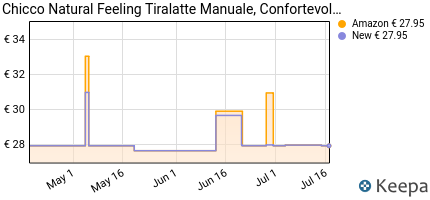 andamento prezzo chicco-natural-feeling-tiralatte-manuale-conforte