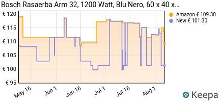 andamento prezzo BOSCH ARM 32 RASAERBA, 1200 WATT, LARGHEZZA