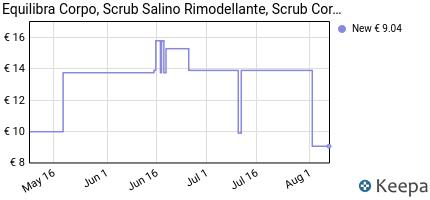andamento prezzo equilibra-scrub-salino-rimod-vaso-600-gr