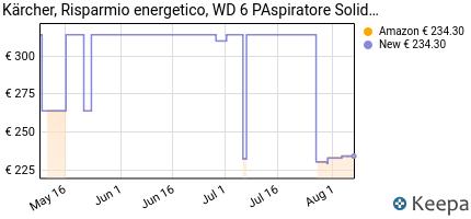 andamento prezzo k%C3%A4rcher-wd-6-p-premium-aspiratore-solidi-liquidi