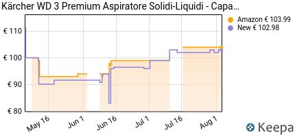 andamento prezzo k%C3%A4rcher-wd-3-premium-aspiratore-solidi-liquidi-