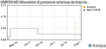 andamento prezzo OMRON HEALTHCARE M3 MISURATORE PRESSIONE
