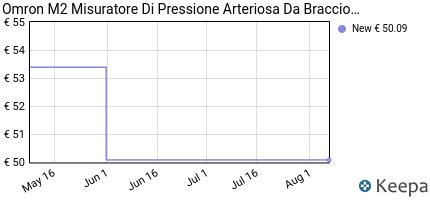 andamento prezzo omron-healthcare-m2-misuratore-di-pressione-sangui