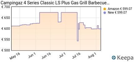 andamento prezzo campingaz-4-series-classic-ls-plus-barbecue-a-gas-
