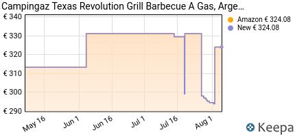 andamento prezzo campingaz-texas-revolution-grill-barbecue-a-gas-n