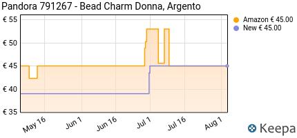 andamento prezzo pandora-791267-bead-charm-donna-argento