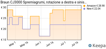 andamento prezzo braun-cj-3000-spremiagrumi-20-w-0-35-litri-plas