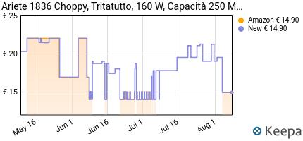 andamento prezzo ariete-00c183600ar0-choppy-tritatutto