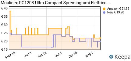 andamento prezzo moulinex-pc1208-ultra-compact-spremiagrumi-elettri