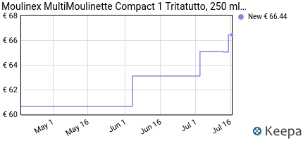 andamento prezzo MOULINEX MULTIMOULINETTE COMPACT 1