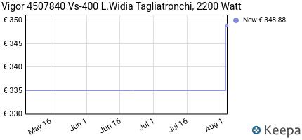 andamento prezzo vigor-4507840-vs-400-l-widia-tagliatronchi-2200-w