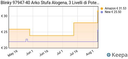 andamento prezzo blinky-97947-40-arko-stufa-alogena-3-livelli-di-p