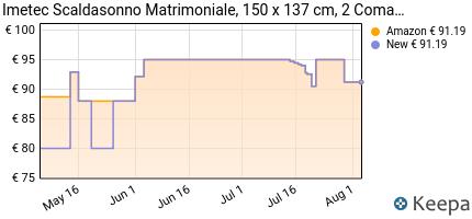 andamento prezzo imetec-scaldaletto-matrimoniale-2-comandi-con-2-t