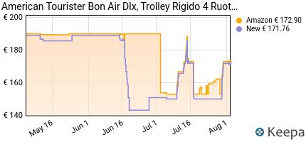 andamento prezzo american-tourister-bon-air-spinner-valigia-75-cm-