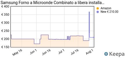 andamento prezzo samsung-mc28h5015cs-forno-a-microonde-combinato-da