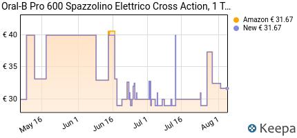 andamento prezzo oral-b-pro-600-crossaction-spazzolino-elettrico-ri