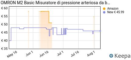 andamento prezzo OMRON M2 BASIC MISURATORE DI PRESSIONE DA