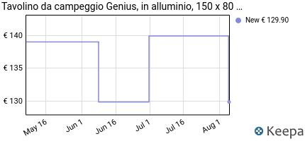 andamento prezzo tavolino-da-campeggio-genius-in-alluminio-150-x-