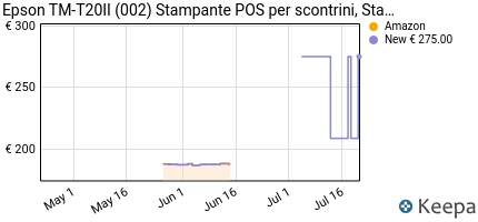 andamento prezzo EPSON TM-T20II (002) STAMPANTE POS  PER