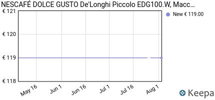 andamento prezzo nescaf%C3%A9-dolce-gusto-edg100-w-macchina-per-caffe-es