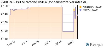 andamento prezzo rode-nt-usb-microfono-a-condensatore-con-filtro-an