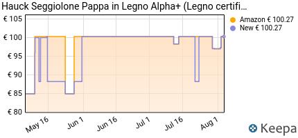 andamento prezzo hauck-alpha--seggiolone-pappa-evolutivo-in-legno-