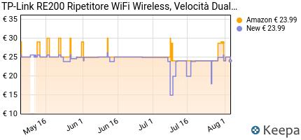 andamento prezzo tp-link-re200-ripetitore-wifi-wireless-velocita-d