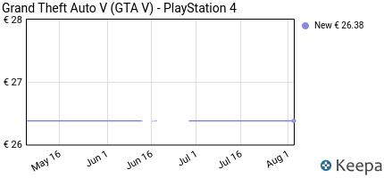 andamento prezzo grand-theft-auto-v-gta-v-playstation-4