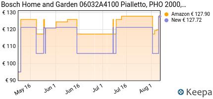 andamento prezzo bosch-home-and-garden-06032a4100-pialletto-pho-20