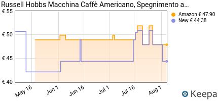 andamento prezzo russell-hobbs-buckingham-20680-56-macchina-caffe-