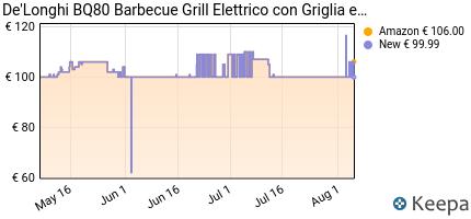 andamento prezzo de-longhi-bq80-barbecue-elettrico-con-griglia-100